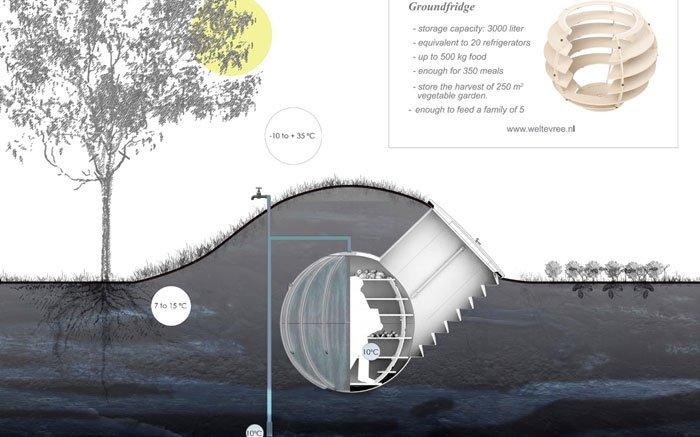 mit einem erdk hlschrank ohne strom die lebensmittel frisch halten informationen und. Black Bedroom Furniture Sets. Home Design Ideas