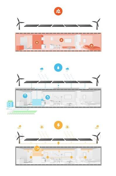 bild 3 container haus autark dank eigener strom und wasserversorgung. Black Bedroom Furniture Sets. Home Design Ideas