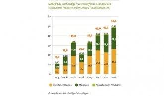 Historischer Höchststand bei nachhaltigen Geldanlagen