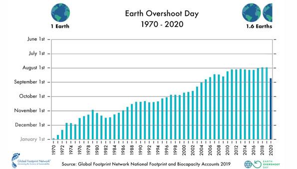 Übersicht über vergangenen Daten des Earth Overshoot Day