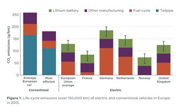 Elektroautos haben eine bessere Klimabilanz, sagt eine Studie