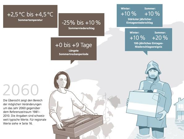 Die Auswirkungen des Klimawandels auf die Schweiz