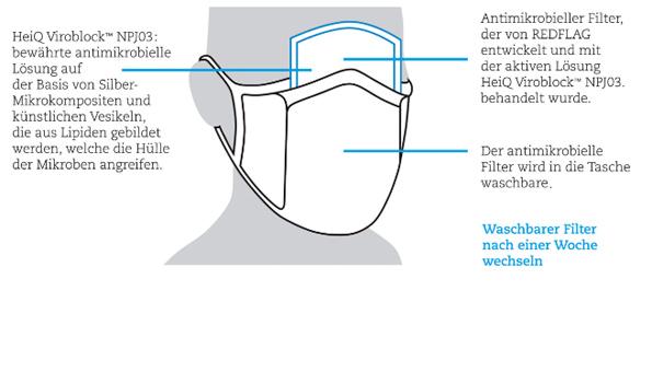 Grafik zur Stoffmaske von HeiQ